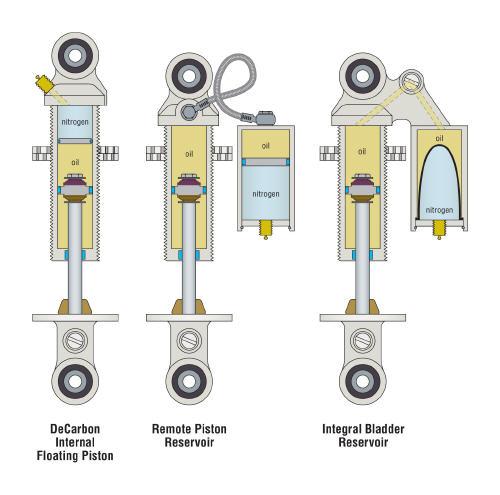 External Reservoir Dampers